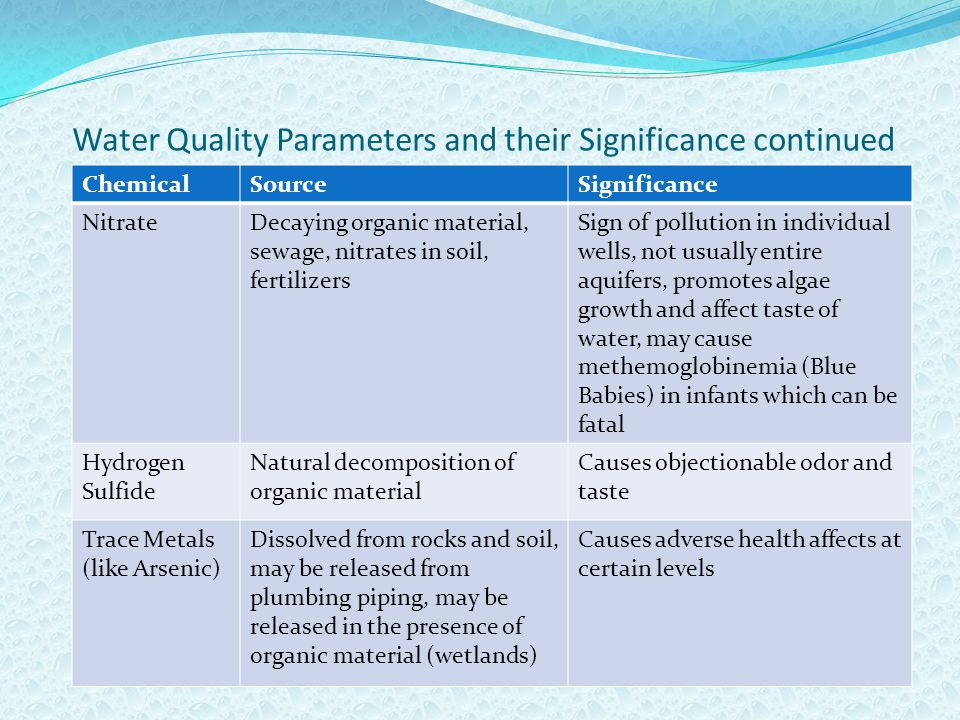 Water Quality Parameters and their Significance continued ChemicalSourceSignificance NitrateDecaying organic material, sewage, nitrates in soil, fertilizers Sign of pollution in individual wells, not usually entire aquifers, promotes algae growth and affect taste of water, may cause methemoglobinemia (Blue Babies) in infants which can be fatal Hydrogen Sulfide Natural decomposition of organic material Causes objectionable odor and taste Trace Metals (like Arsenic) Dissolved from rocks and soil, may be released from plumbing piping, may be released in the presence of organic material (wetlands) Causes adverse health affects at certain levels
