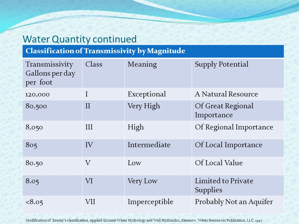 Water Quantity continued Classification of Transmissivity by Magnitude Transmissivity Gallons per day per foot ClassMeaningSupply Potential 120,000IExceptionalA Natural Resource 80,500IIVery HighOf Great Regional Importance 8,050IIIHighOf Regional Importance 805IVIntermediateOf Local Importance 80.50VLowOf Local Value 8.05VIVery LowLimited to Private Supplies <8.05VIIImperceptibleProbably Not an Aquifer Modification of Krasny's classification, Applied Ground-Water Hydrology and Well Hydraulics, Kasenow, Water Resources Publication, LLC, 1997