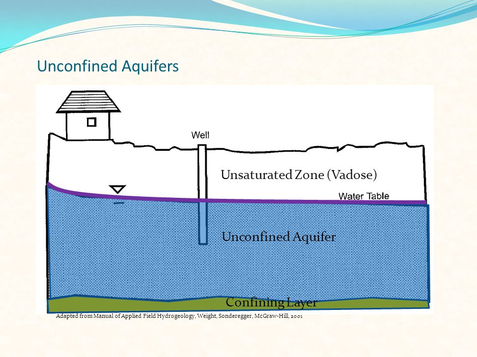 Plan View of Groundwater Flow Calculate Groundwater Elevations Measure depth to water Subtract from top of well casing elvevation Estimate Groundwater Elevation Contours Interpolation between known elevations Direction of Horizontal Flow Perpendicular to the groundwater elevation contours Applied Ground-Water Hydrology and Well Hydraulics 2 nd Edition, Kasenow, Water Resources Publication, LLC2001