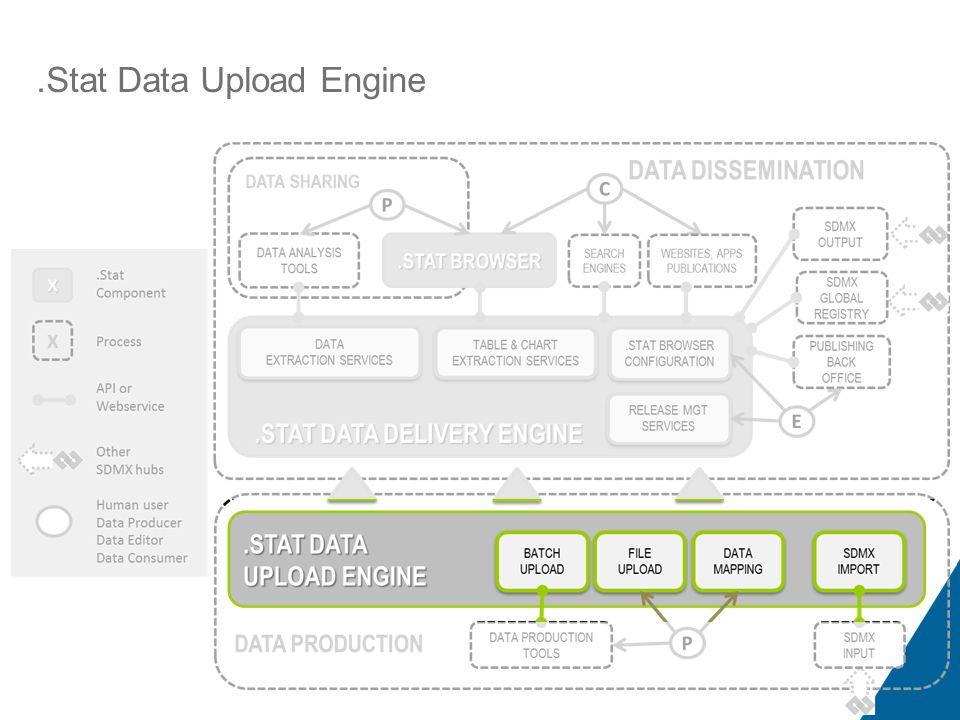 .Stat Functional Representation.Stat Data Upload Engine