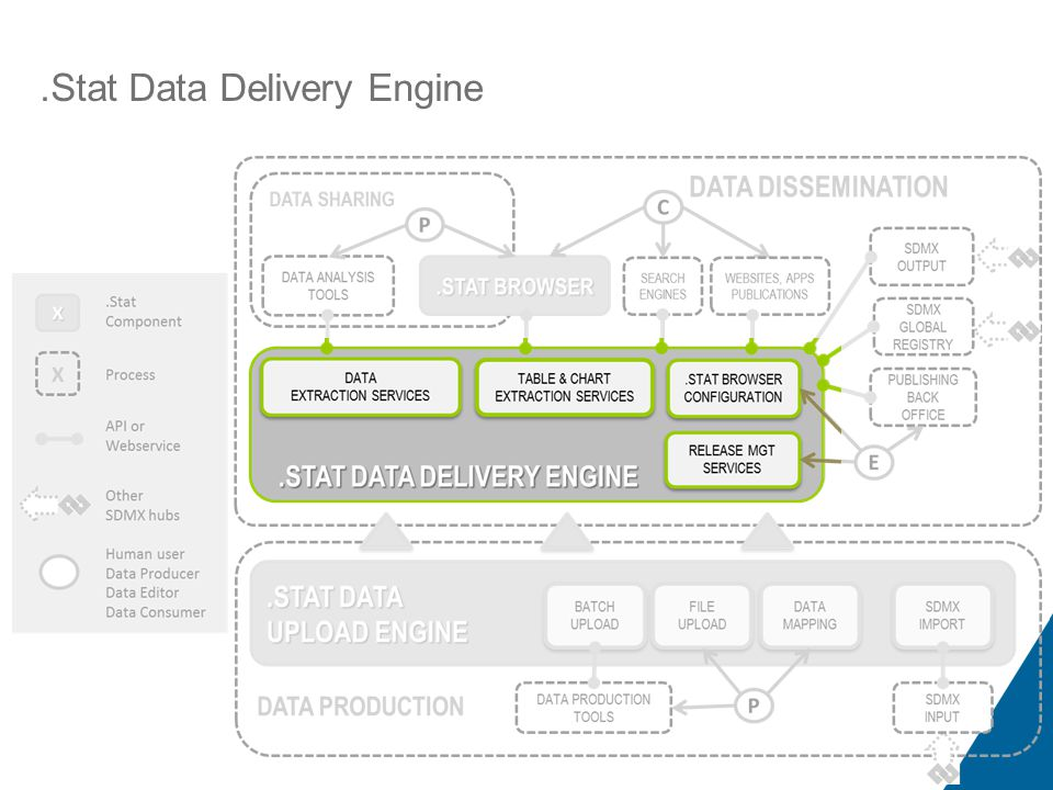 .Stat Functional Representation.Stat Data Delivery Engine