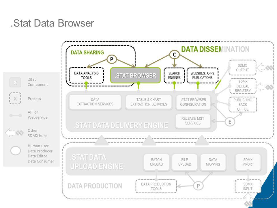 .Stat Functional Representation.Stat Data Browser