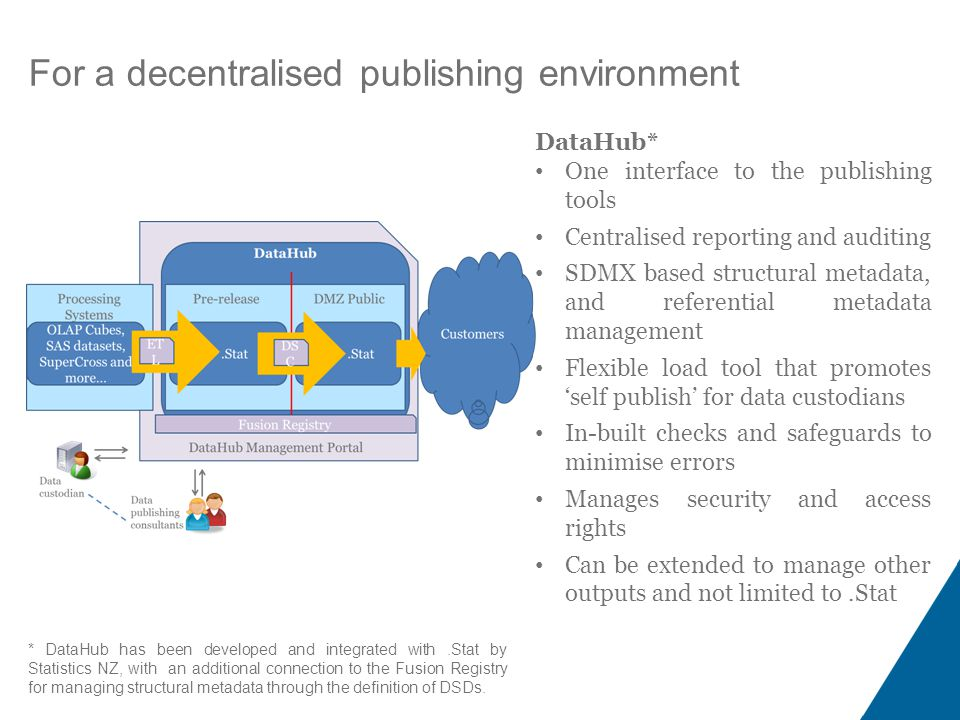 For a decentralised publishing environment DataHub* One interface to the publishing tools Centralised reporting and auditing SDMX based structural metadata, and referential metadata management Flexible load tool that promotes 'self publish' for data custodians In-built checks and safeguards to minimise errors Manages security and access rights Can be extended to manage other outputs and not limited to.Stat * DataHub has been developed and integrated with.Stat by Statistics NZ, with an additional connection to the Fusion Registry for managing structural metadata through the definition of DSDs.