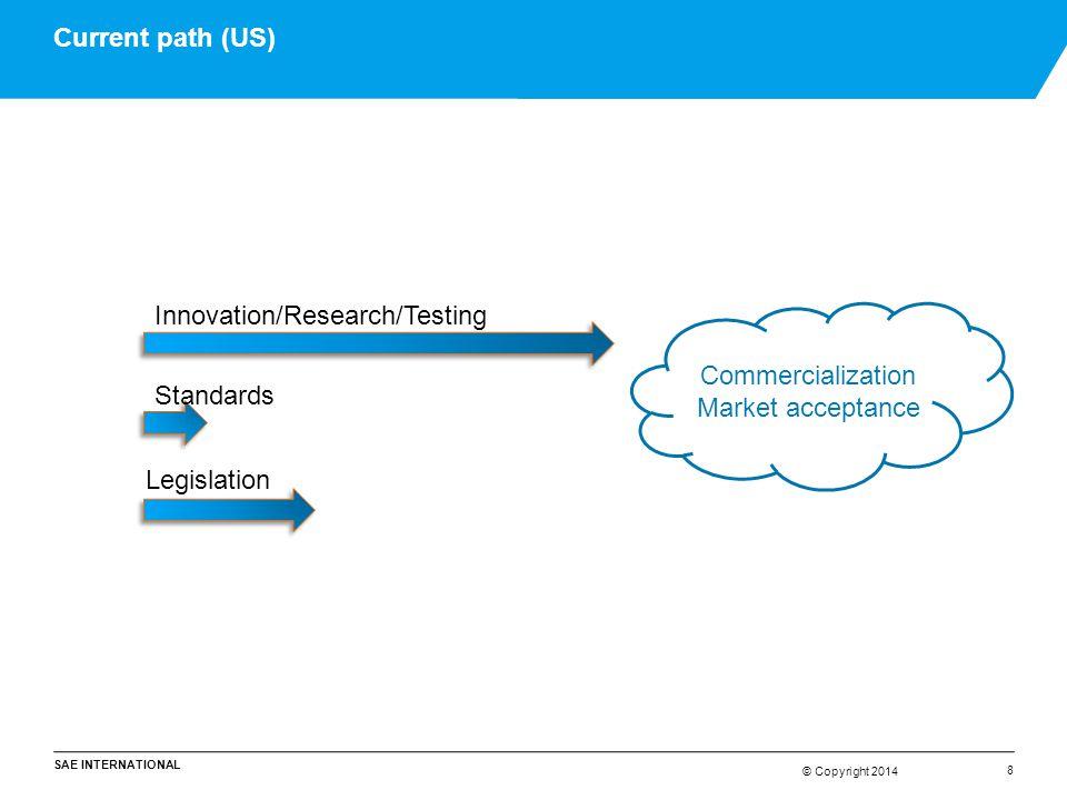© Copyright 2014 SAE INTERNATIONAL © Copyright 2014 Current path (US) 8 Innovation/Research/Testing Standards Legislation Commercialization Market acc