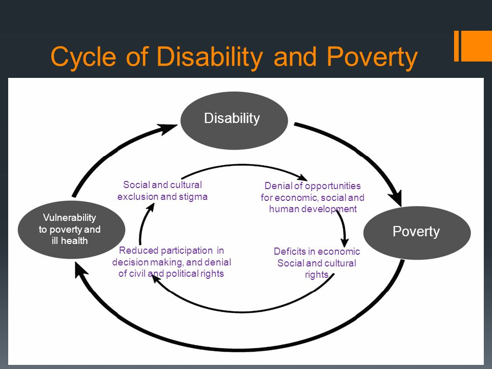 Cycle of Disability and Poverty Denial of opportunities for economic, social and human development Deficits in economic Social and cultural rights Reduced participation in decision making, and denial of civil and political rights Social and cultural exclusion and stigma Disability Poverty Vulnerability to poverty and ill health