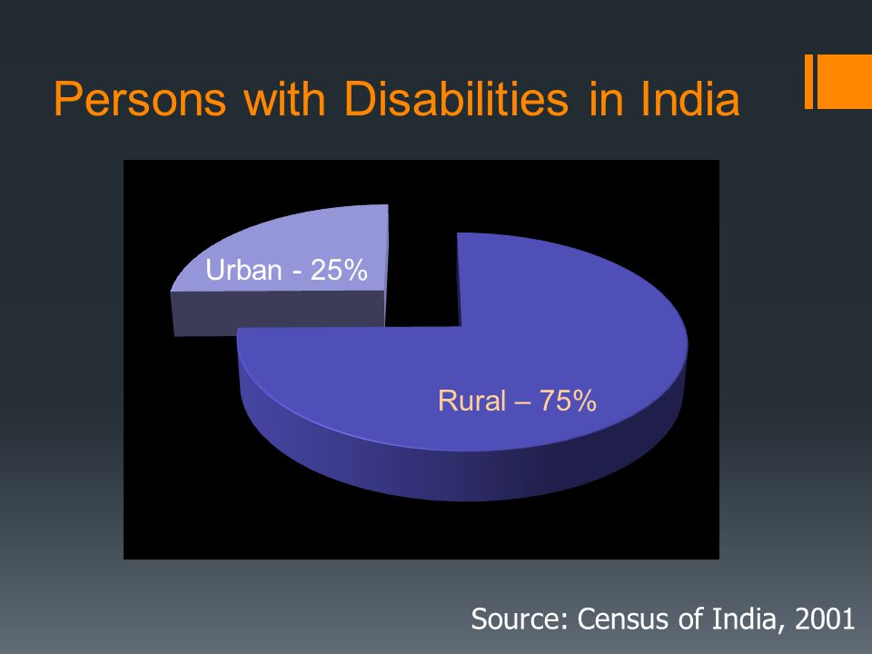 Persons with Disabilities in India Source: Census of India, 2001 Urban - 25%