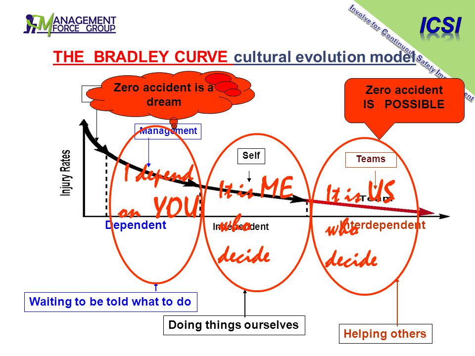 Dependent Independent Interdependent THE BRADLEY CURVE cultural evolution model Waiting to be told what to do Doing things ourselves Helping others Ma
