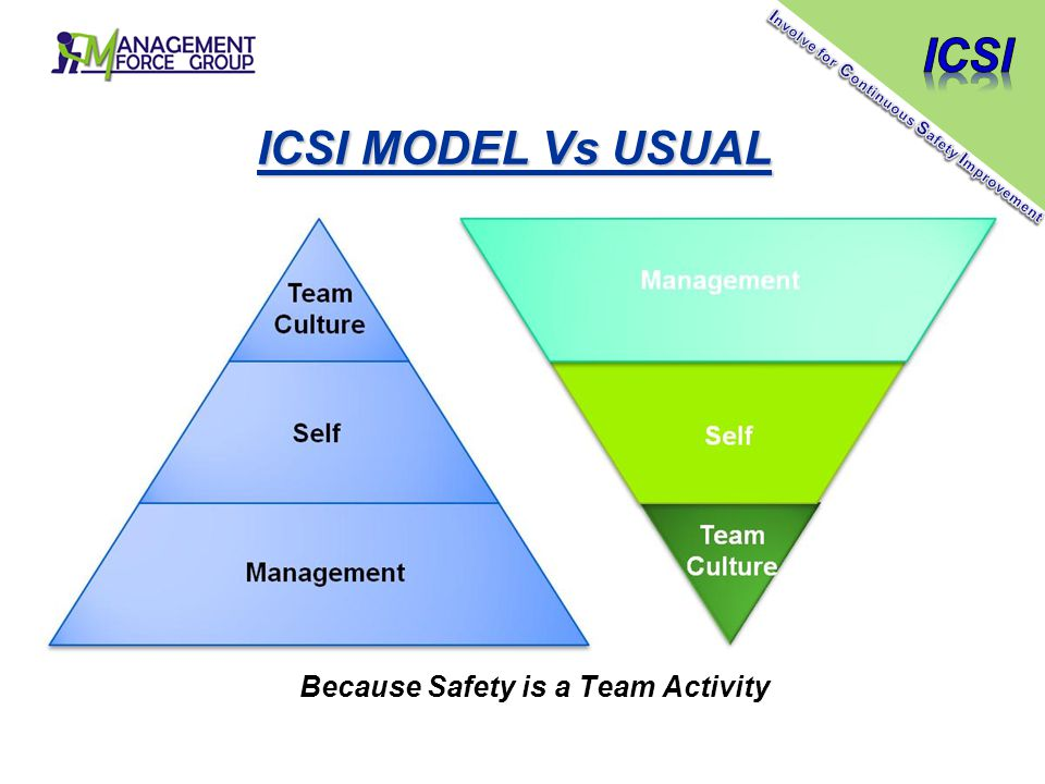 ICSI MODEL Vs USUAL Because Safety is a Team Activity