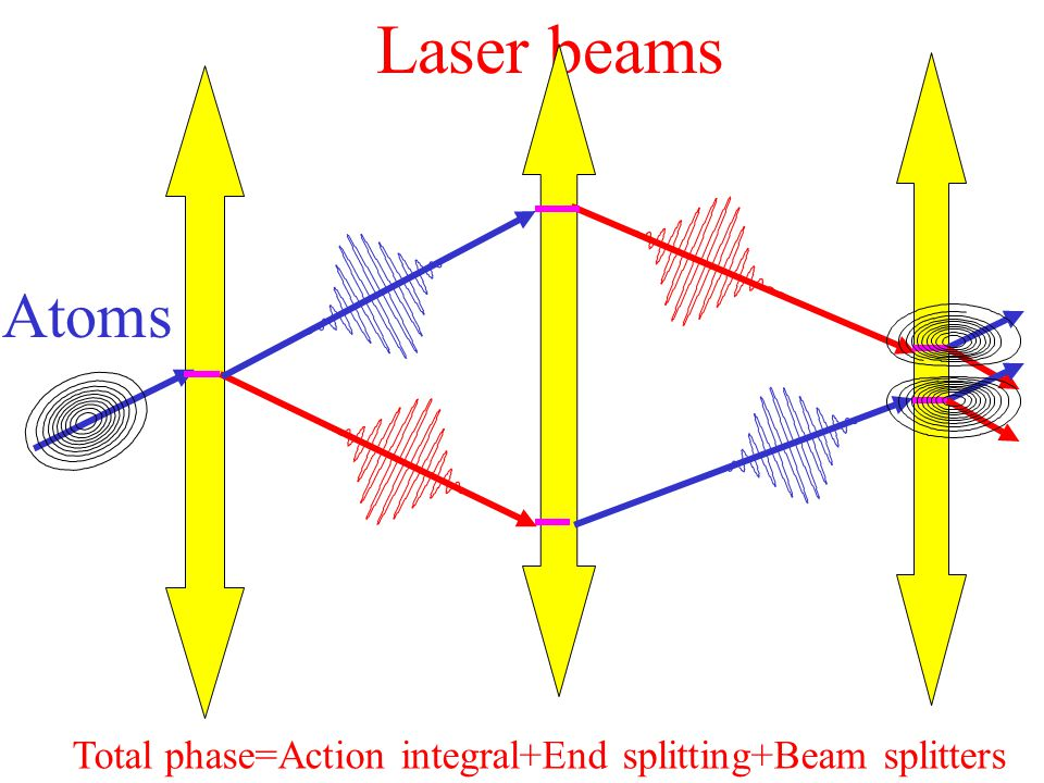 Laser beams Total phase=Action integral+End splitting+Beam splitters Atoms