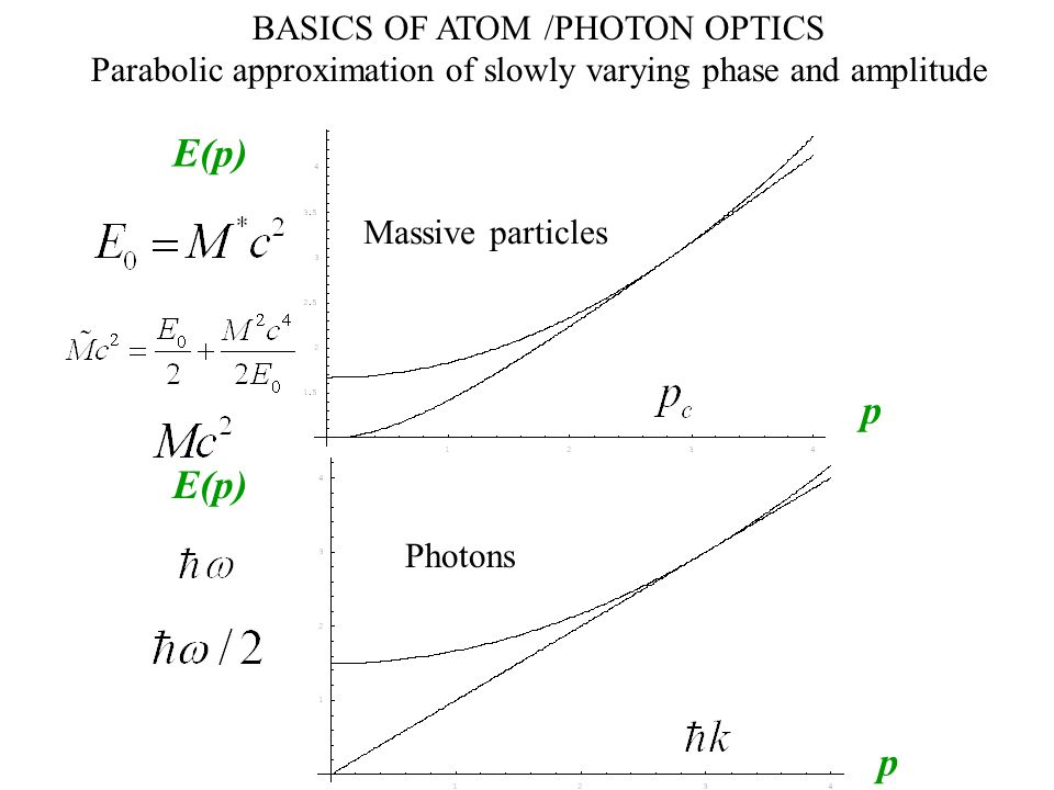 E(p) p BASICS OF ATOM /PHOTON OPTICS Parabolic approximation of slowly varying phase and amplitude Massive particles E(p) p Photons