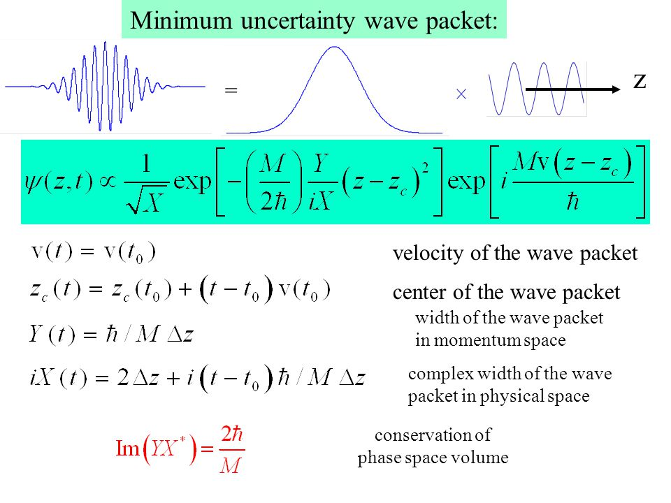 Minimum uncertainty wave packet: center of the wave packet complex width of the wave packet in physical space velocity of the wave packet width of the wave packet in momentum space conservation of phase space volume z =