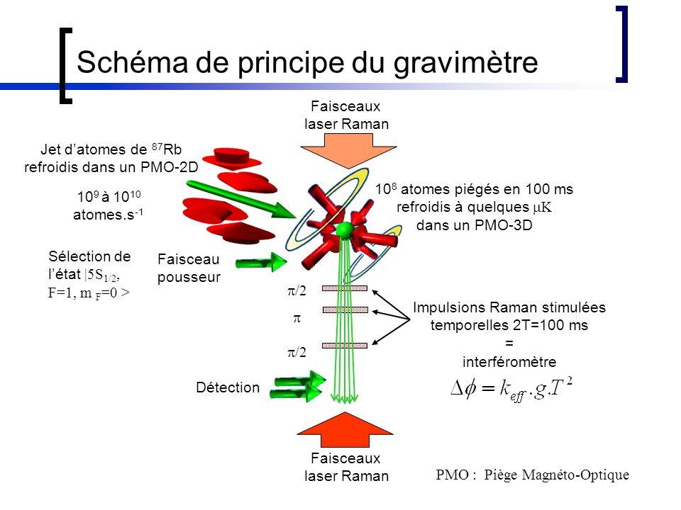 Schéma de principe du gravimètre PMO : Piège Magnéto-Optique Faisceau pousseur  /2  Faisceaux laser Raman Détection Impulsions Raman stimulées temporelles 2T=100 ms = interféromètre Jet d'atomes de 87 Rb refroidis dans un PMO-2D 10 8 atomes piégés en 100 ms refroidis à quelques  K dans un PMO-3D 10 9 à 10 10 atomes.s -1 Sélection de l'état |5S 1/2, F=1, m F =0 > Faisceaux laser Raman
