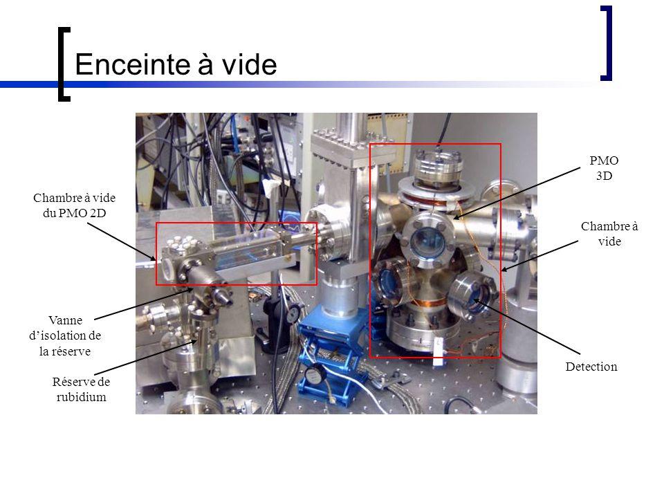Enceinte à vide Chambre à vide du PMO 2D Chambre à vide Vanne d'isolation de la réserve Réserve de rubidium PMO 3D Detection