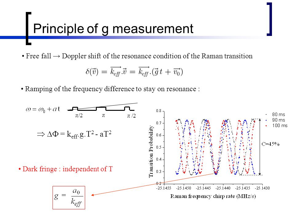 Free fall → Doppler shift of the resonance condition of the Raman transition   = k eff.g.T 2 - aT 2 Dark fringe : independent of T Ramping of the frequency difference to stay on resonance : Principle of g measurement π/2 π