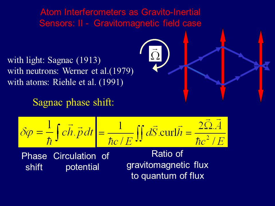 with light: Sagnac (1913) with neutrons: Werner et al.(1979) with atoms: Riehle et al. (1991) Atom Interferometers as Gravito-Inertial Sensors: II - G