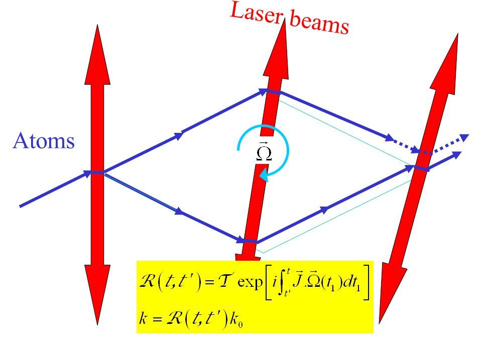 Laser beams Atoms