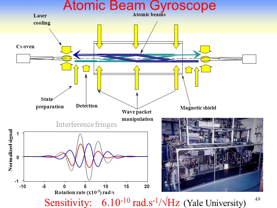 49 Atomic Beam Gyroscope Sensitivity: 6.10 -10 rad.s -1 /  Hz (Yale University) Magnetic shield Cs oven Wave packet manipulation Atomic beams State preparation Laser cooling Detection Rotation rate (x10 -5 ) rad/s -10-50510 15 20 Normalized signal 0 1 Interference fringes