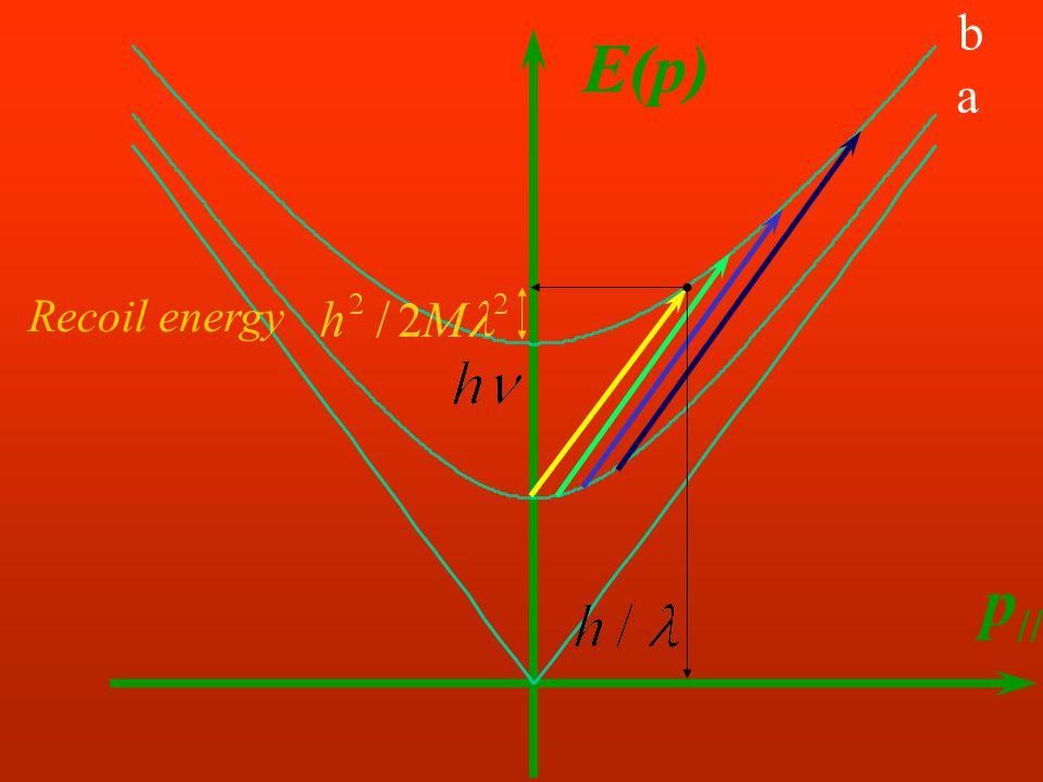E(p) p // Recoil energy a b