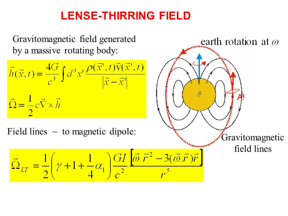 LENSE-THIRRING FIELD Gravitomagnetic field lines Gravitomagnetic field generated by a massive rotating body: Field lines ~ to magnetic dipole: