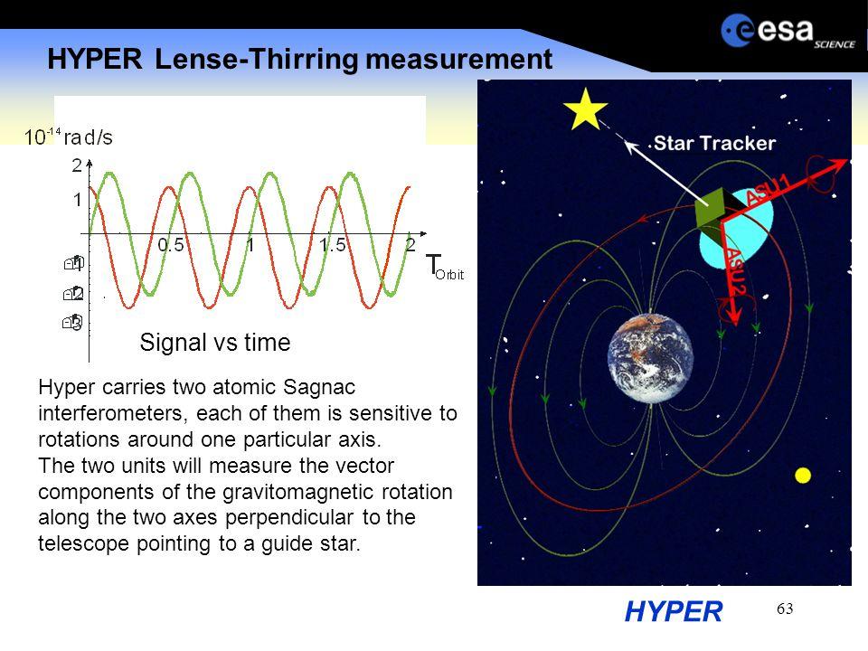 63 HYPER HYPER Lense-Thirring measurement Signal vs time Hyper carries two atomic Sagnac interferometers, each of them is sensitive to rotations aroun