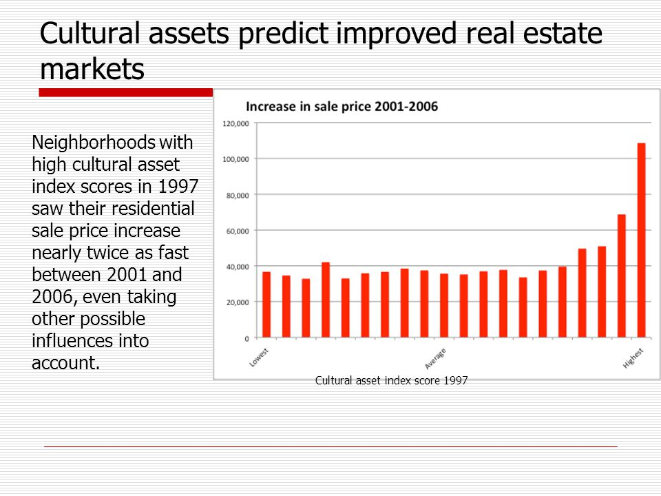 Cultural assets predict improved real estate markets Neighborhoods with high cultural asset index scores in 1997 saw their residential sale price increase nearly twice as fast between 2001 and 2006, even taking other possible influences into account.