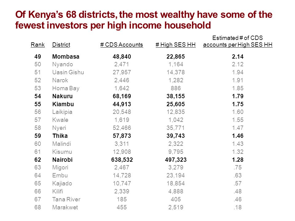 Of Kenya's 68 districts, the most wealthy have some of the fewest investors per high income household RankDistrict# CDS Accounts# High SES HH Estimated # of CDS accounts per High SES HH 49Mombasa48,84022,8652.14 50Nyando2,4711,1642.12 51Uasin Gishu27,95714,3781.94 52Narok2,4461,2821.91 53Homa Bay1,6428861.85 54Nakuru68,16938,1551.79 55Kiambu44,91325,6051.75 56Laikipia20,54812,8351.60 57Kwale1,6191,0421.55 58Nyeri52,46635,7711.47 59Thika57,87339,7431.46 60Malindi3,3112,3221.43 61Kisumu12,9089,7951.32 62Nairobi638,532497,3231.28 63Migori2,4673,279.75 64Embu14,72823,194.63 65Kajiado10,74718,854.57 66Kilifi2,3394,888.48 67Tana River185405.46 68Marakwet4552,519.18