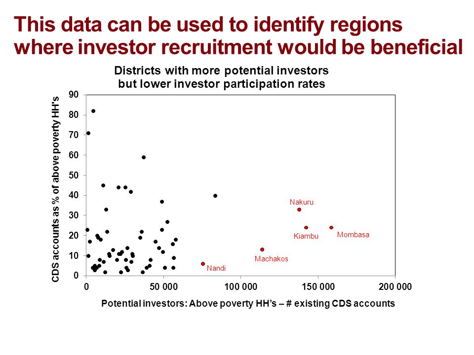 This data can be used to identify regions where investor recruitment would be beneficial