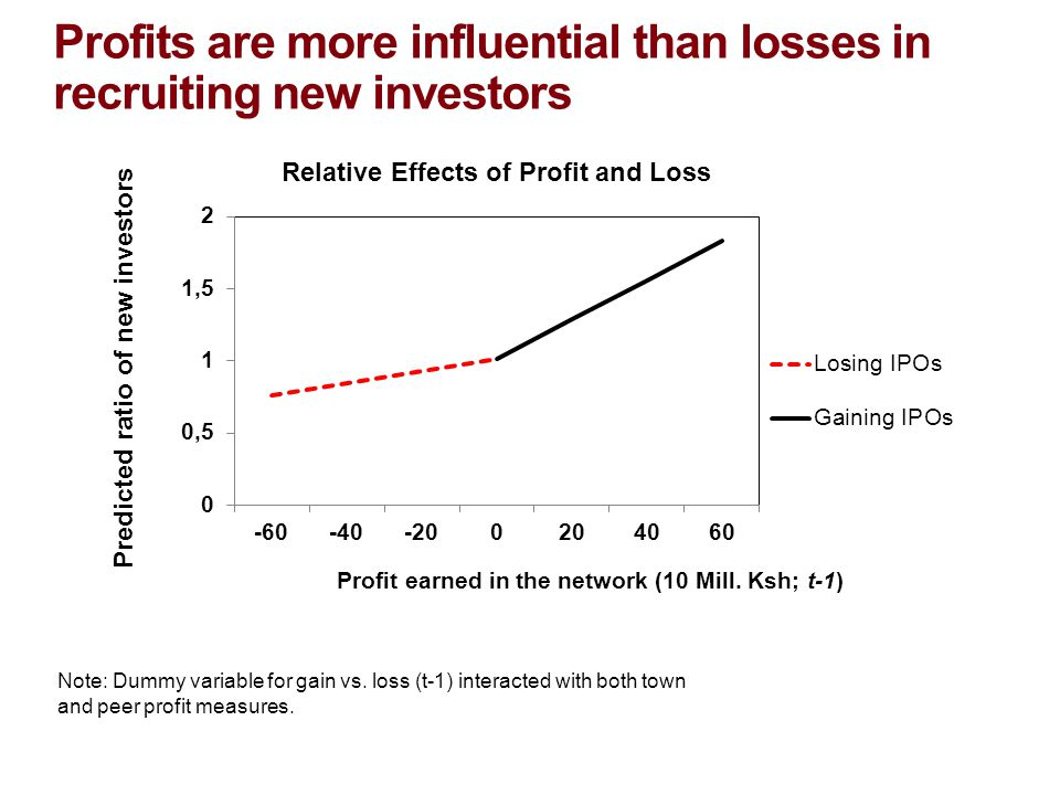 Profits are more influential than losses in recruiting new investors Note: Dummy variable for gain vs.