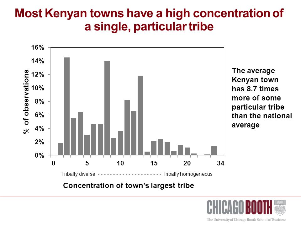 Most Kenyan towns have a high concentration of a single, particular tribe The average Kenyan town has 8.7 times more of some particular tribe than the national average