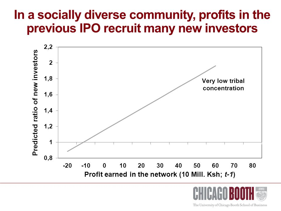 In a socially diverse community, profits in the previous IPO recruit many new investors