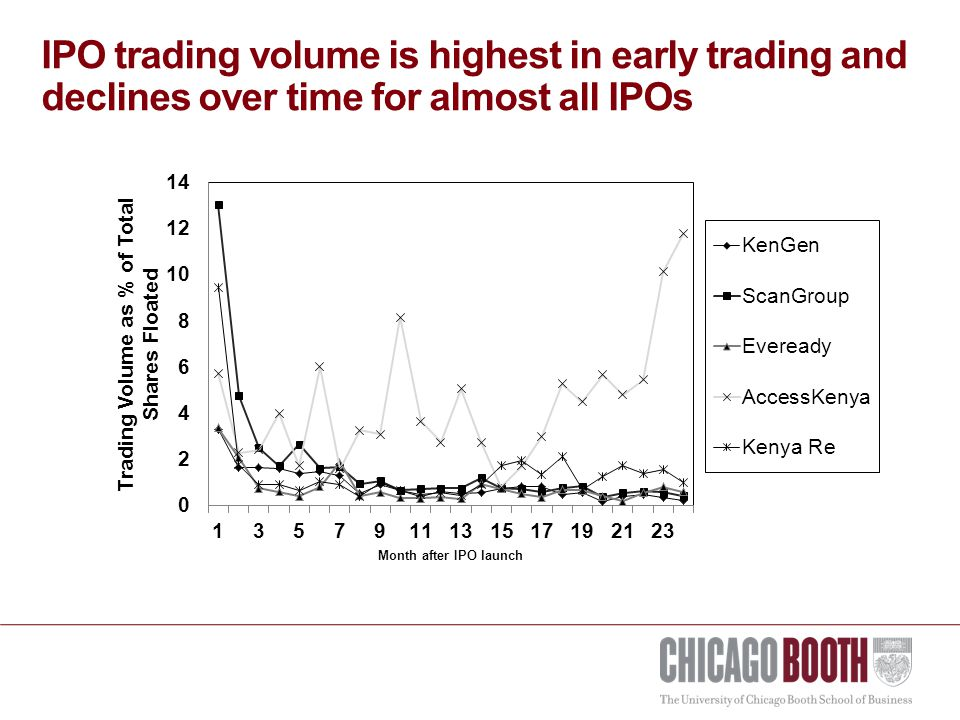 IPO trading volume is highest in early trading and declines over time for almost all IPOs