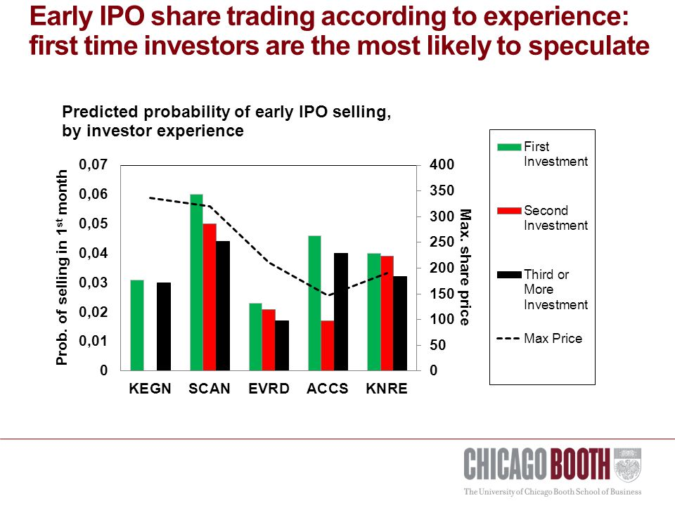 Early IPO share trading according to experience: first time investors are the most likely to speculate