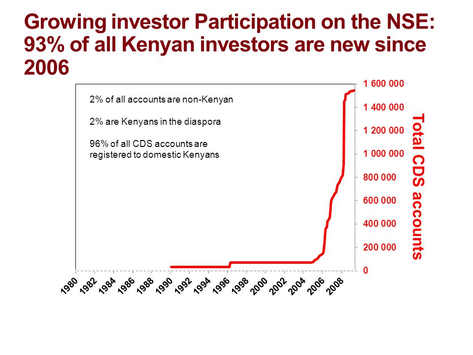Growing investor Participation on the NSE: 93% of all Kenyan investors are new since 2006