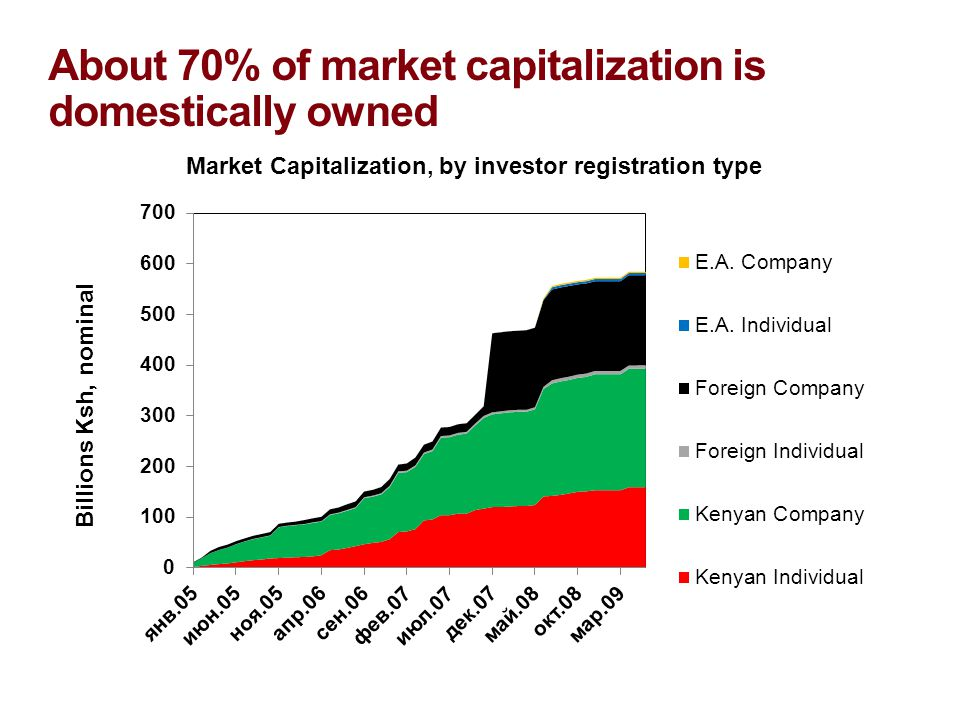 About 70% of market capitalization is domestically owned