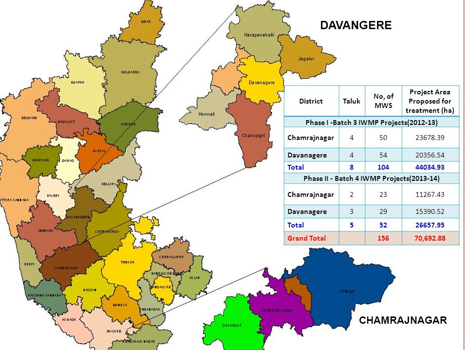 CHAMARAJANAGAR General Information The district falls in southern dry agro-climatic zone Major crops - ragi, jowar, paddy, maize, tur, groundnut, sunflower, sugarcane, cotton and tobacco, mango, banana and mulberry Net sown area - 19,1838 ha – 34 % geographical area of the district.