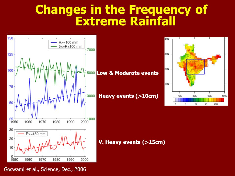 Goswami et al., Science, Dec., 2006 Changes in the Frequency of Extreme Rainfall Low & Moderate events Heavy events (>10cm) V.