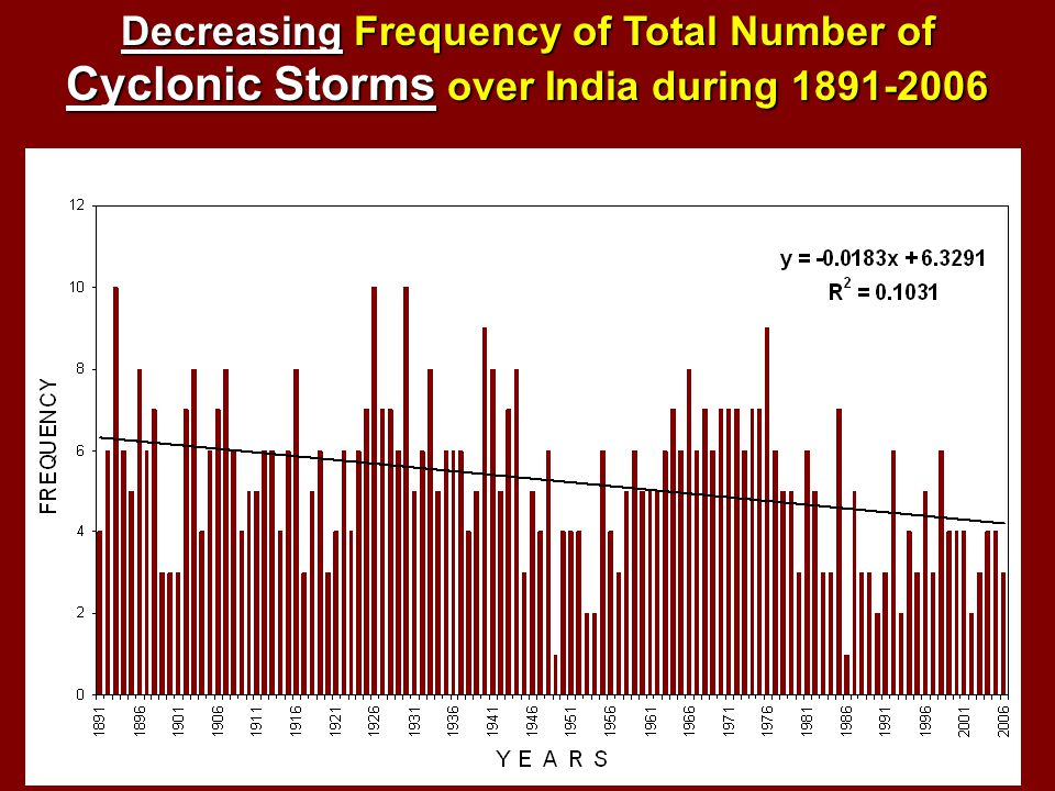 Decreasing Frequency of Total Number of Cyclonic Storms over India during 1891-2006