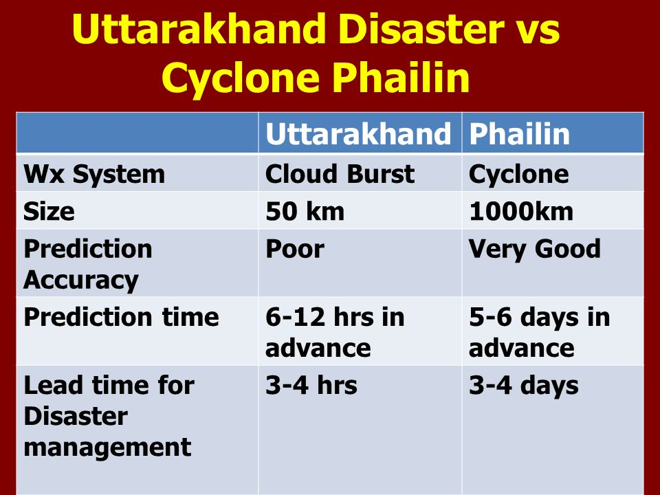 Uttarakhand Disaster vs Cyclone Phailin UttarakhandPhailin Wx SystemCloud BurstCyclone Size50 km1000km Prediction Accuracy PoorVery Good Prediction time6-12 hrs in advance 5-6 days in advance Lead time for Disaster management 3-4 hrs3-4 days