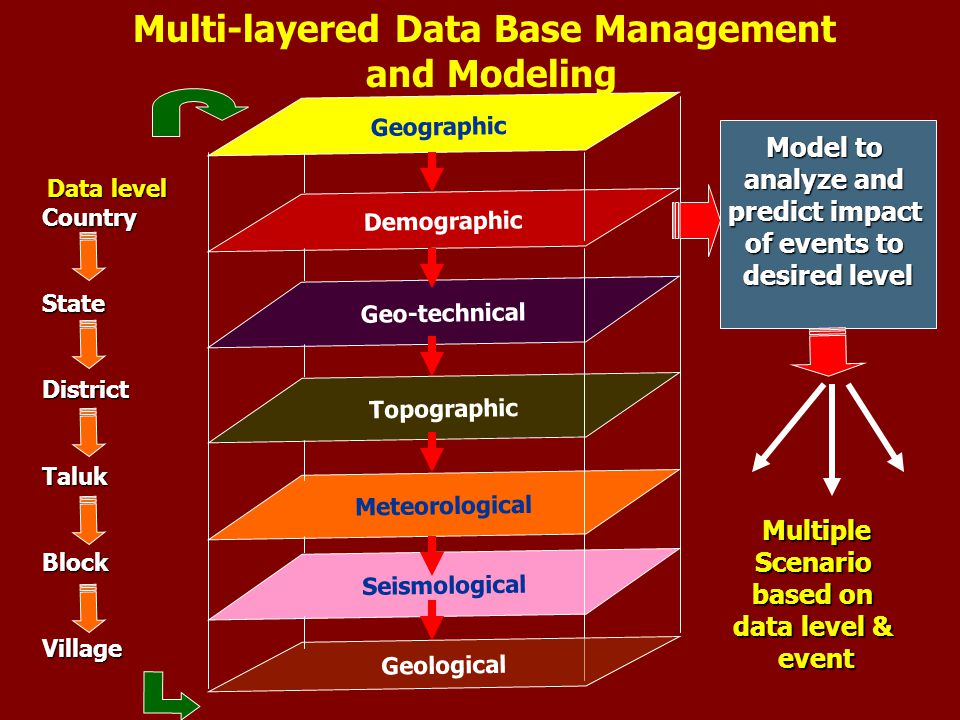 Geographic Demographic Geo-technical Topographic Meteorological Seismological Multi-layered Data Base Management and Modeling Geological Model to analyze and predict impact of events to desired level Data level CountryStateDistrictTalukBlockVillage MultipleScenario based on data level & event