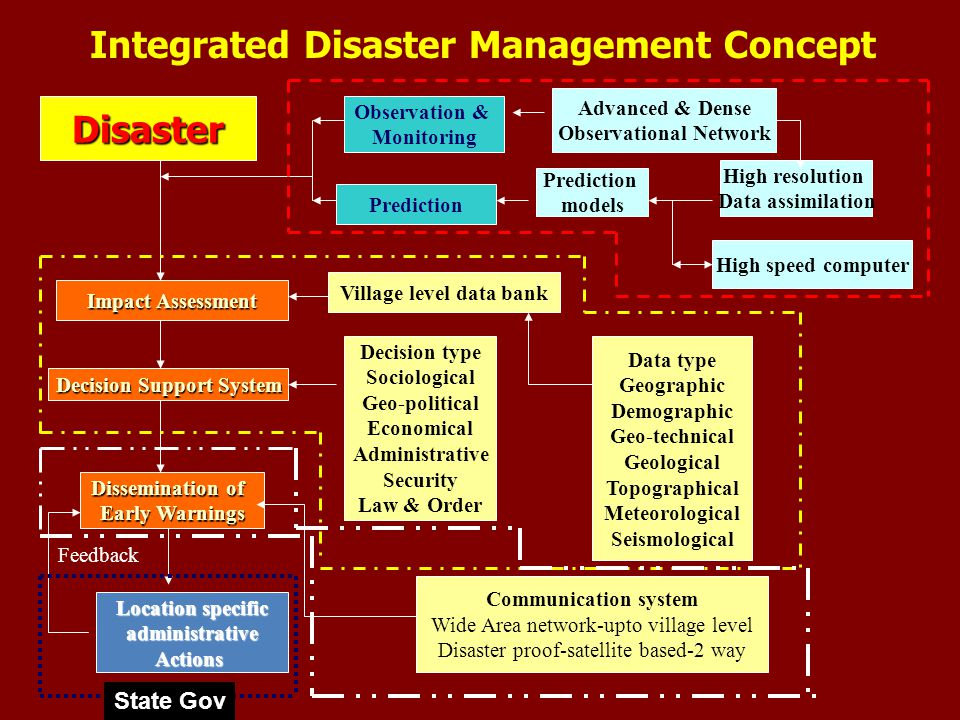 Integrated Disaster Management Concept Disaster Observation & Monitoring Prediction models Advanced & Dense Observational Network High resolution Data assimilation High speed computer Impact Assessment Village level data bank Data type Geographic Demographic Geo-technical Geological Topographical Meteorological Seismological Decision Support System Decision type Sociological Geo-political Economical Administrative Security Law & Order Dissemination of Early Warnings Communication system Wide Area network-upto village level Disaster proof-satellite based-2 way Location specific administrativeActions Feedback State Gov