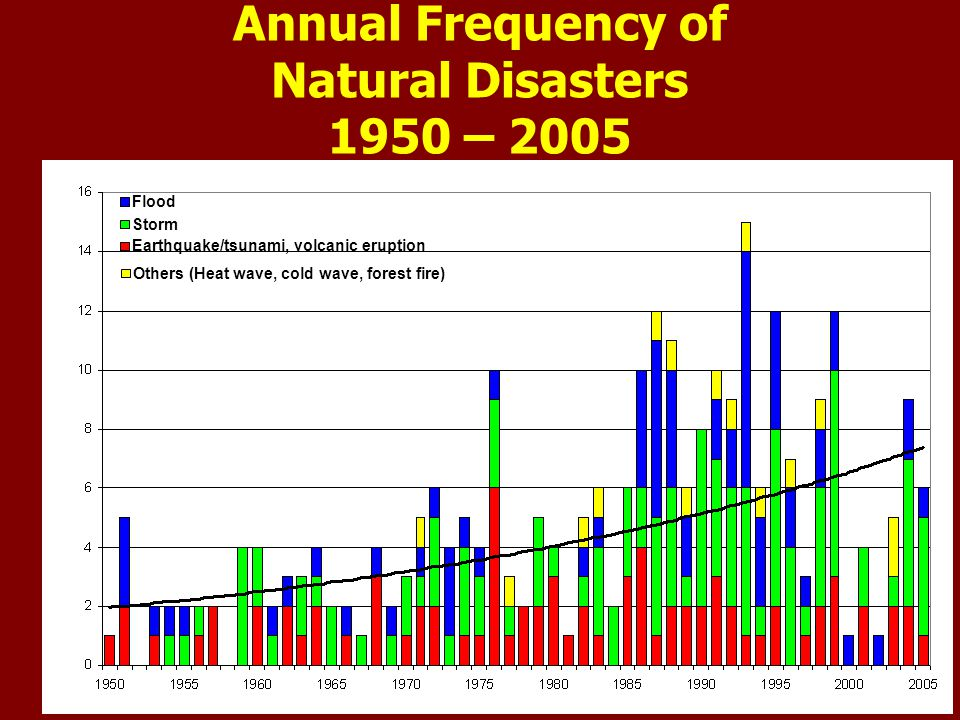 Increasing Frequency of Total Number of Low Pressure Areas over India during past 123 years (1888- 2009)
