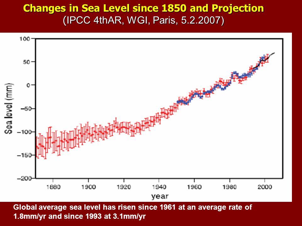 Global average sea level has risen since 1961 at an average rate of 1.8mm/yr and since 1993 at 3.1mm/yr Changes in Sea Level since 1850 and Projection ( IPCC 4thAR, WGI, Paris, 5.2.2007)
