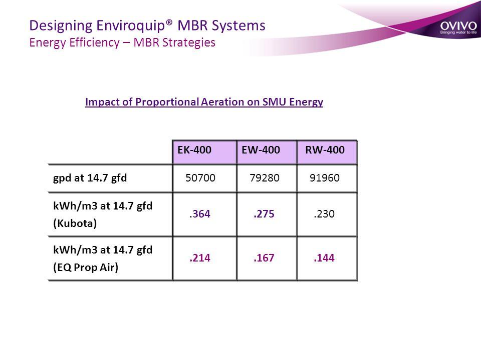 Impact of Proportional Aeration on SMU Energy gpd at 14.7 gfd kWh/m3 at 14.7 gfd (Kubota) 50700.364 79280.275 91960.230 EK-400EW-400RW-400 kWh/m3 at 1