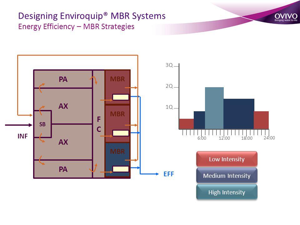 1Q 2Q 3Q 6:0012:0018:00 24:00 Low Intensity Medium Intensity High Intensity PA AX SB FCFC INF EFF MBR Designing Enviroquip® MBR Systems Energy Efficiency – MBR Strategies