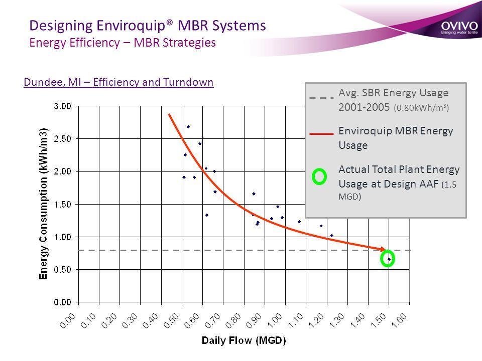 Avg. SBR Energy Usage 2001-2005 (0.80kWh/m 3 ) Enviroquip MBR Energy Usage Actual Total Plant Energy Usage at Design AAF (1.5 MGD) Dundee, MI – Effici