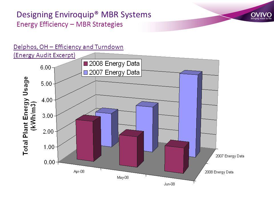 Delphos, OH – Efficiency and Turndown (Energy Audit Excerpt) Designing Enviroquip® MBR Systems Energy Efficiency – MBR Strategies