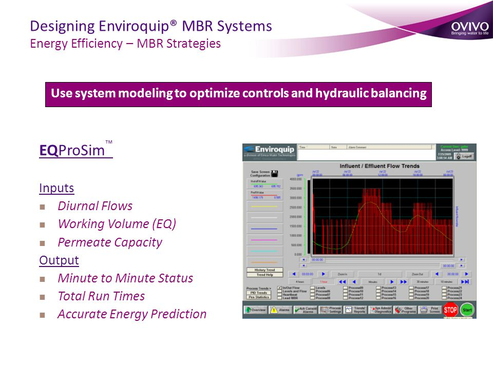 EQProSim ™ Inputs Diurnal Flows Working Volume (EQ) Permeate Capacity Output Minute to Minute Status Total Run Times Accurate Energy Prediction Use system modeling to optimize controls and hydraulic balancing Designing Enviroquip® MBR Systems Energy Efficiency – MBR Strategies