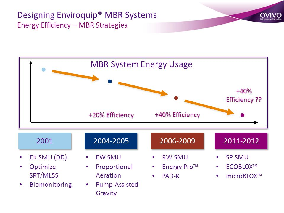 EK SMU (DD) Optimize SRT/MLSS Biomonitoring 2001 MBR System Energy Usage 2004-2005 EW SMU Proportional Aeration Pump-Assisted Gravity +20% Efficiency 2006-2009 RW SMU Energy Pro™ PAD-K +40% Efficiency SP SMU ECOBLOX™ microBLOX™ 2011-2012 +40% Efficiency ?.