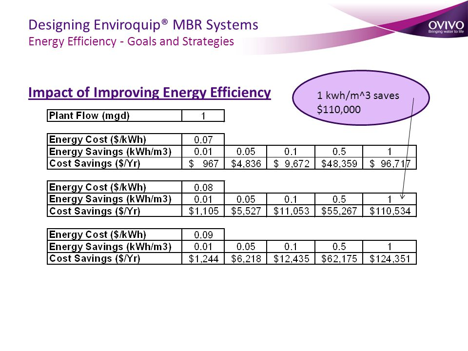 Impact of Improving Energy Efficiency Designing Enviroquip® MBR Systems Energy Efficiency - Goals and Strategies 1 kwh/m^3 saves $110,000