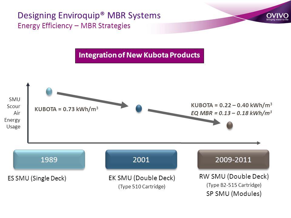 ES SMU (Single Deck) 198920012009-2011 SMU Scour Air Energy Usage EK SMU (Double Deck) (Type 510 Cartridge) RW SMU (Double Deck) (Type B2-515 Cartridge) SP SMU (Modules) KUBOTA = 0.22 – 0.40 kWh/m 3 EQ MBR = 0.13 – 0.18 kWh/m 3 KUBOTA = 0.73 kWh/m 3 Integration of New Kubota Products Designing Enviroquip® MBR Systems Energy Efficiency – MBR Strategies